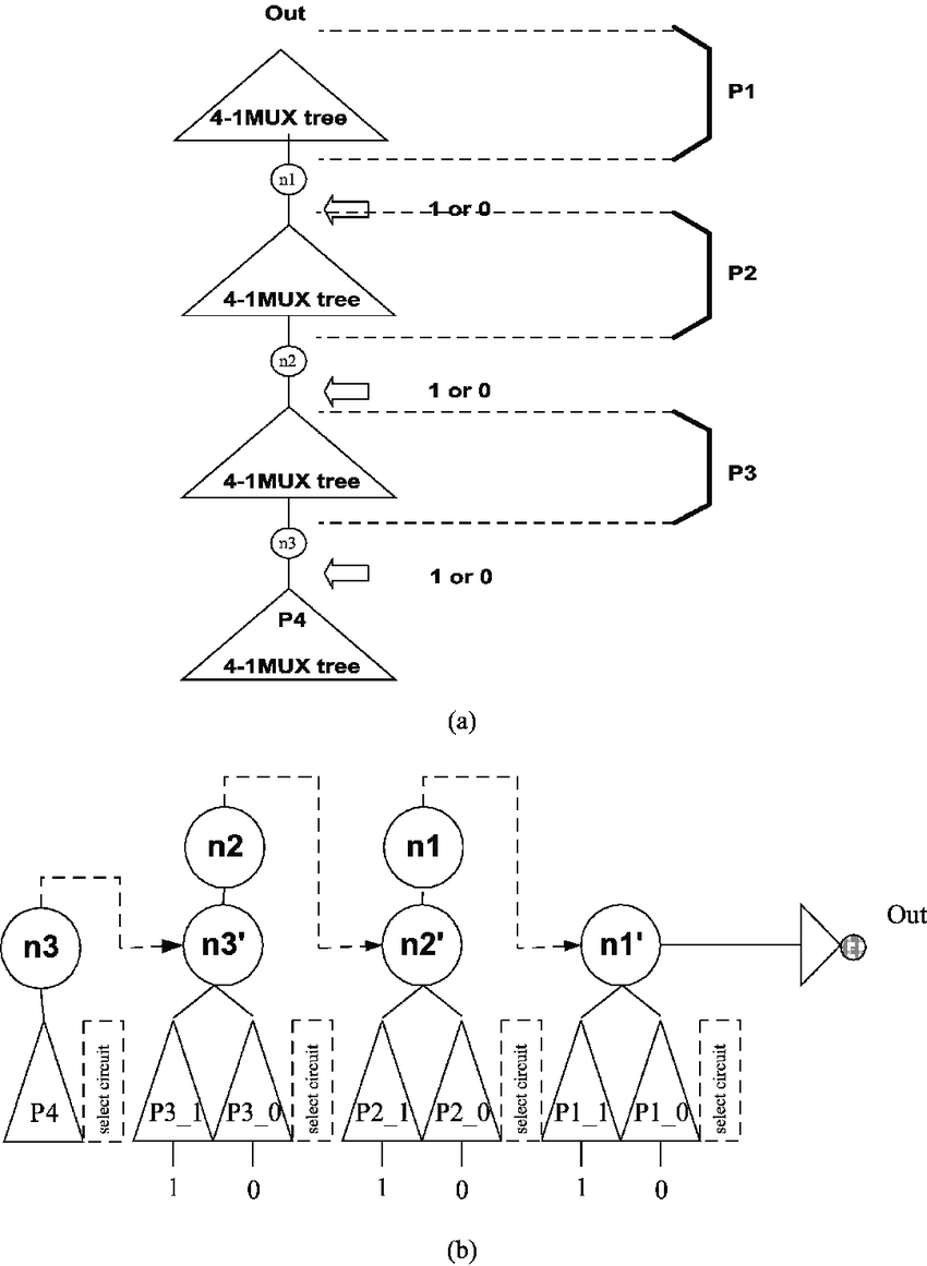 medium resolution of  a partitioning of a mux based logic and b parallelization