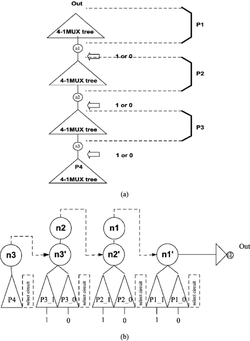 small resolution of  a partitioning of a mux based logic and b parallelization