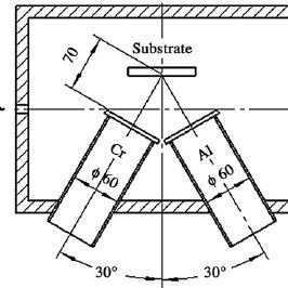 (PDF) Electrochemical preparation of composite of poly
