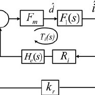 (PDF) Small-signal model for a flyback converter with peak