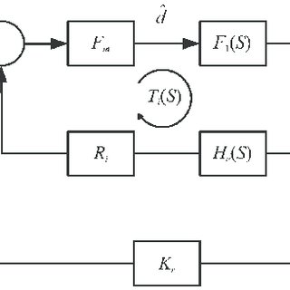 Block diagram of control-to-output for buck-boost