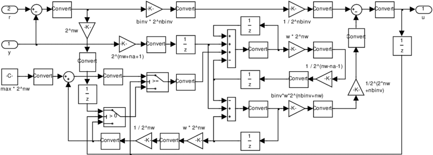 Fixed-point ADRC block for amplitude control in Simulink