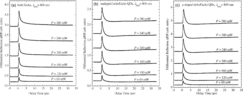 Differential reflection spectra measured at different pump