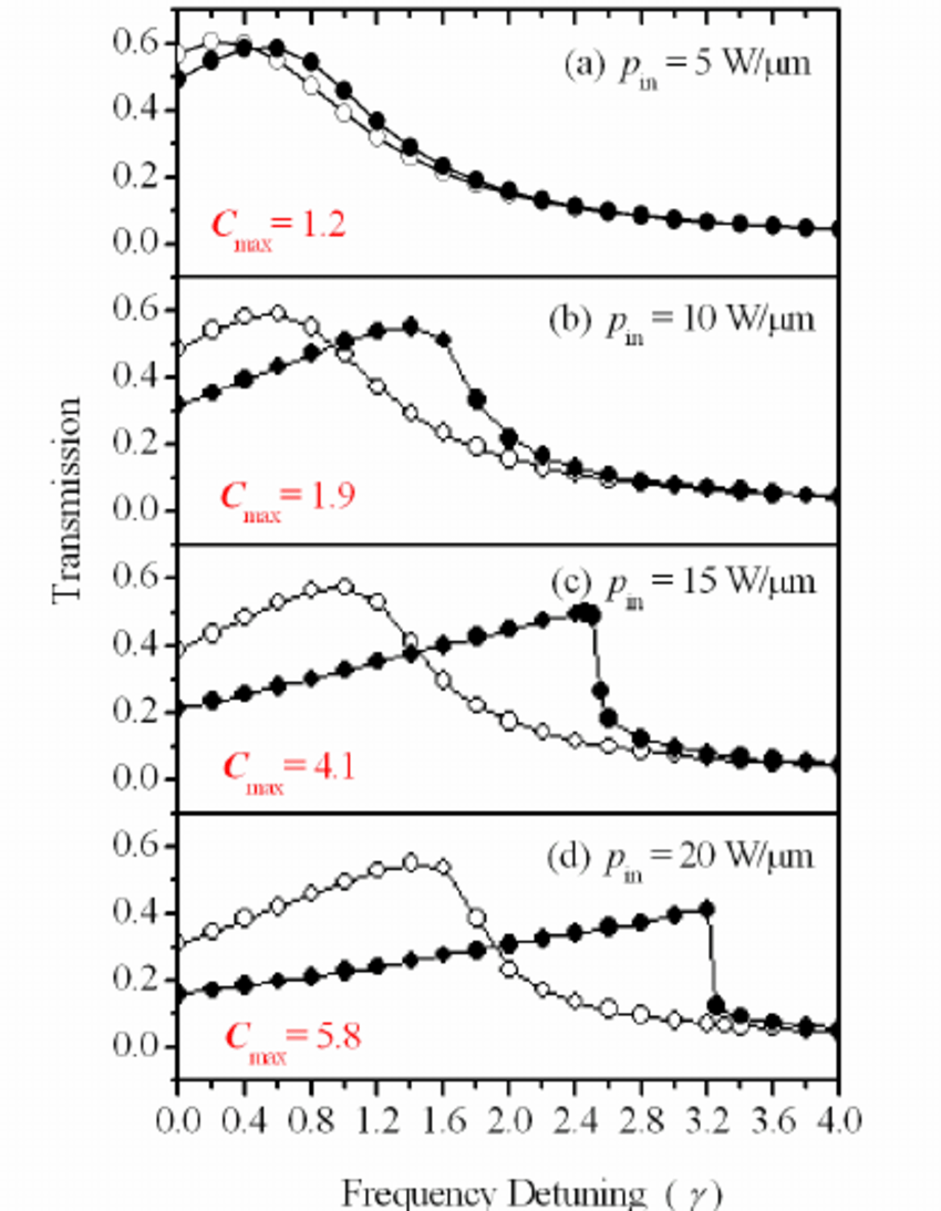 Evolution of the transmission spectrum of the single