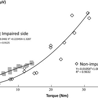 (PDF) Re-evaluation of EMG-torque relation in chronic