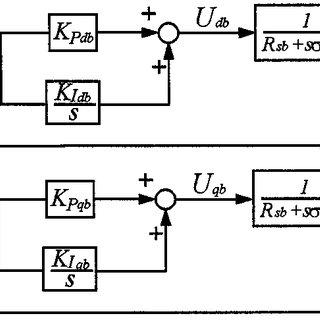 Equivalent control block diagram of the d-q current