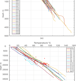 a temperature logs from shallow water wells b temperature logs from [ 850 x 1166 Pixel ]