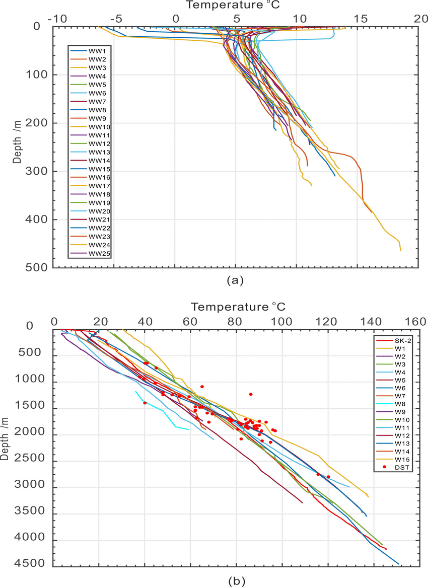 medium resolution of  a temperature logs from shallow water wells b temperature logs from