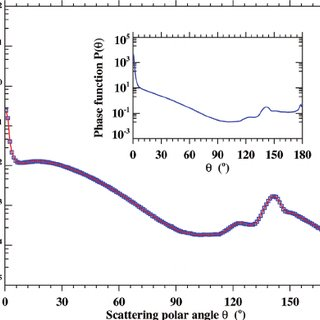 Flowchart of Monte Carlo radiative transfer model (MCRT