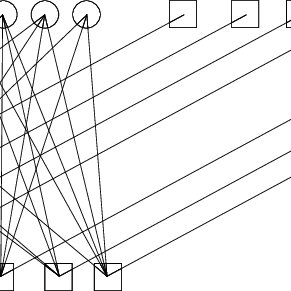 Bipartite graph of SLT codes, with variable nodes and