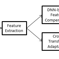 Block diagram of feature processing for speech recognition
