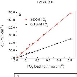 OER activity comparison between the 3-DOM and colloidal