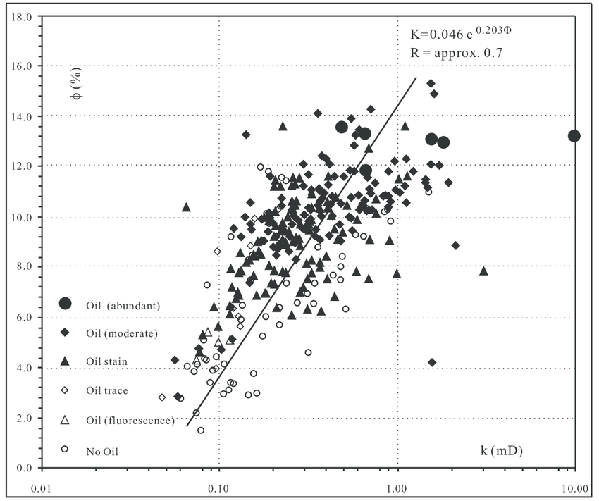 Cross-plot of porosity versus log permeability for the C6