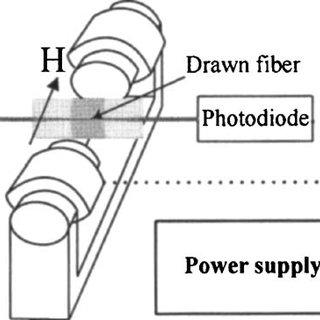 (PDF) Fiber-optic evanescent field modulator using a