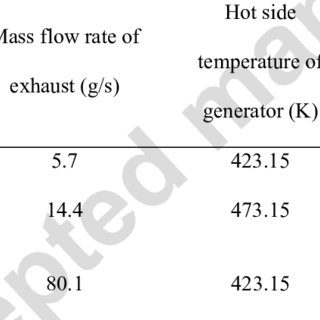 (PDF) Numerical and experimental analysis for exhaust heat