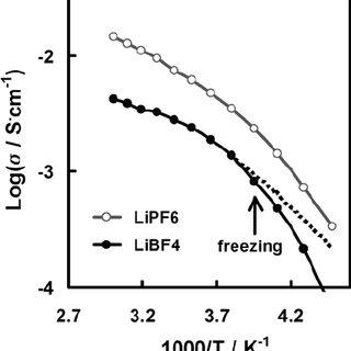 (PDF) 061. Low-temperature performance of Li-ion cells