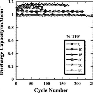 (PDF) 050. Nonflammable Electrolytes for Li-Ion Batteries