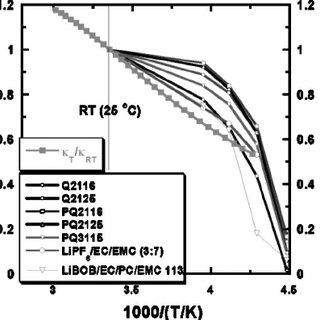 (PDF) 074. LiBOB-Based Electrolytes for Li-Ion Batteries