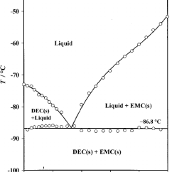 Emc Data Diagram 69 Mustang Under Dash Wiring Liquid Solid Phase Of Dec The Open Dots Represent Measured From Which Curves On Right Solubility In And Left