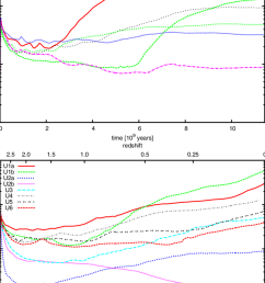 evolution of total magnetic energy of the simulations the upper panel shows relaxed clusters  [ 850 x 1254 Pixel ]