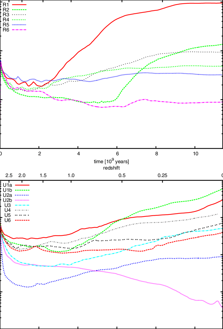 hight resolution of evolution of total magnetic energy of the simulations the upper panel shows relaxed clusters