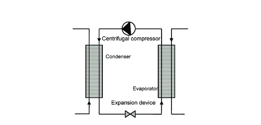 Schematic diagram of a typical centrifugal chiller