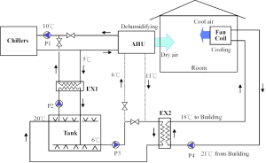 illustrates the schematic of the proposed airconditioning system The | Download Scientific