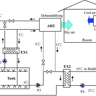 (PDF) A Novel Air-conditioning System for Proactive Power