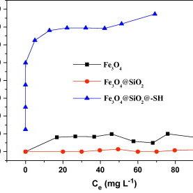 (a) EDS spectrum, (b) Wide XPS scan, (c) S2p narrow XPS