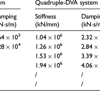 (PDF) Application of dynamic vibration absorbers in