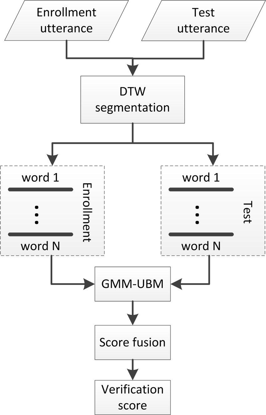 medium resolution of block diagram of wbs system