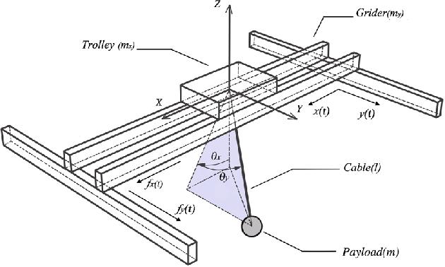 Schematic model of a 3-dimensional overhead crane