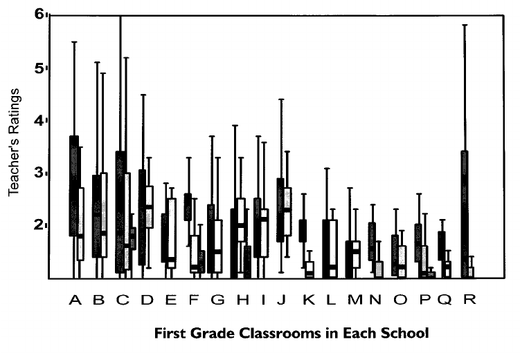 Aggressive behavior in the fall of first grade in each