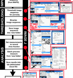 flow diagram showing methodology for batch processing of image tiles within imagej to extract numerical [ 850 x 1291 Pixel ]