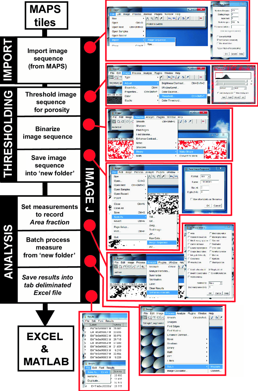 hight resolution of flow diagram showing methodology for batch processing of image tiles within imagej to extract numerical