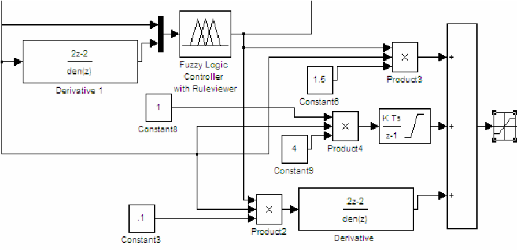Simulink Model of Fuzzy Controller for Parameter
