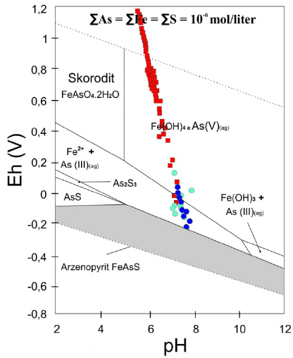 pH-Eh stability diagram of Fe-As-H 2 O-S system according