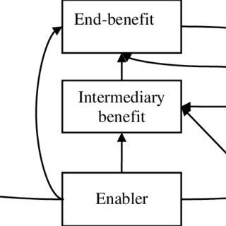 (PDF) Delivering Value with BIM: A Framework for Built