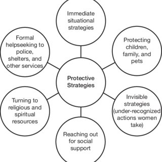 (PDF) Battered Women's Protective Strategies: Stronger