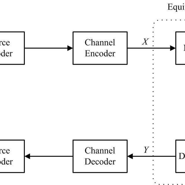 1: Block diagram of a digital communication system