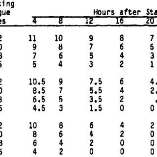 (PDF) Estimating Aircrew Fatigue: A Technique with