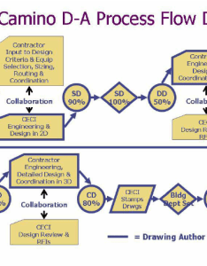 Flow chart of design coordination process established on the camino download scientific diagram also rh researchgate