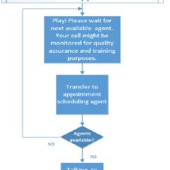Patient Management System Diagram Tele Wiring Doctors Appointment Flowchart | Download Scientific