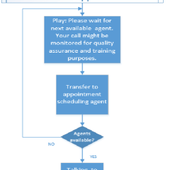 Data Flow Diagram And Context 2 Ecotec Timing Marks Doctors Appointment Flowchart | Download Scientific