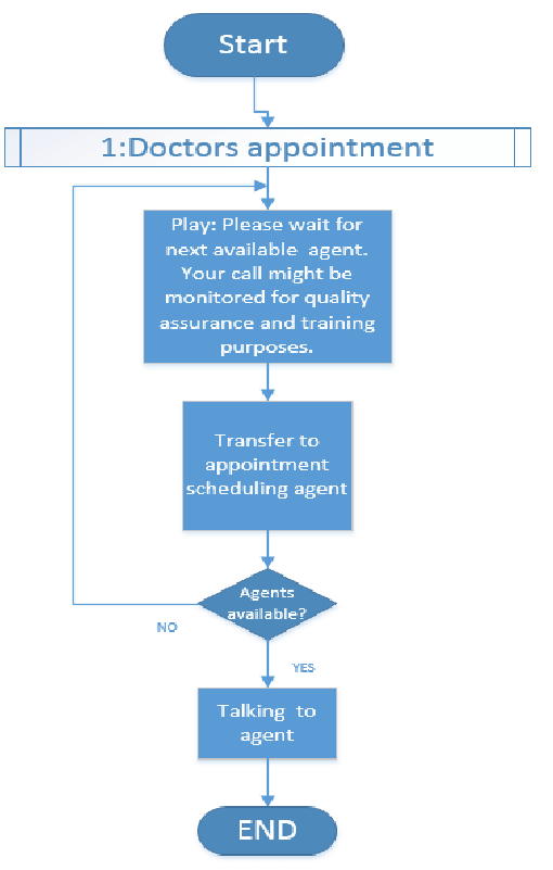 hight resolution of doctors appointment flowchart