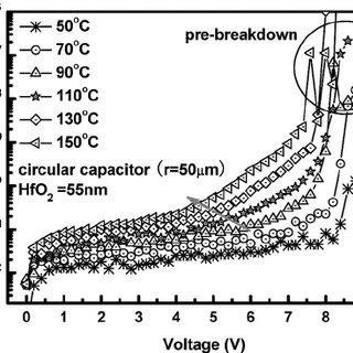 Typical I − V characteristics of the HfO 2 MIM capacitor