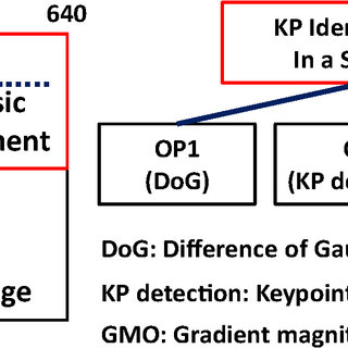 Key-point detection: to detect the maxima and minima of