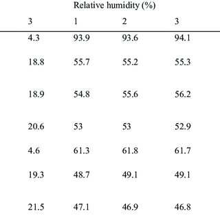 Comparison of pressure drop and heat transfer coefficient
