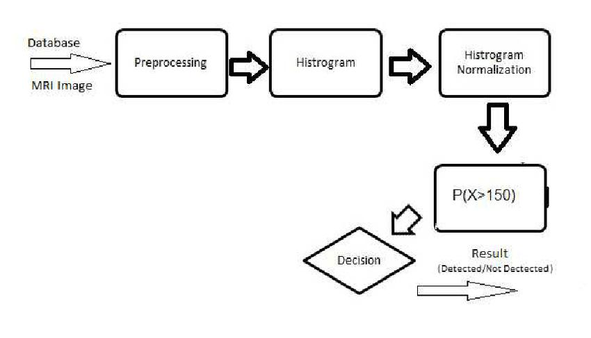 block diagram of communication system