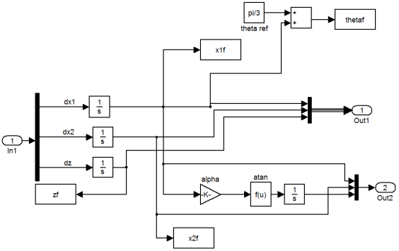 Matlab/Simulink Model for both reduced and full order